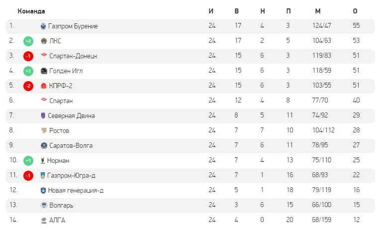 Париматч-Высшая лига 2020-2021